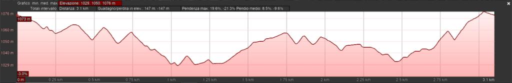 Il profilo altimetrico del giro di Forni AVoltri Piani di Luzza Sappada